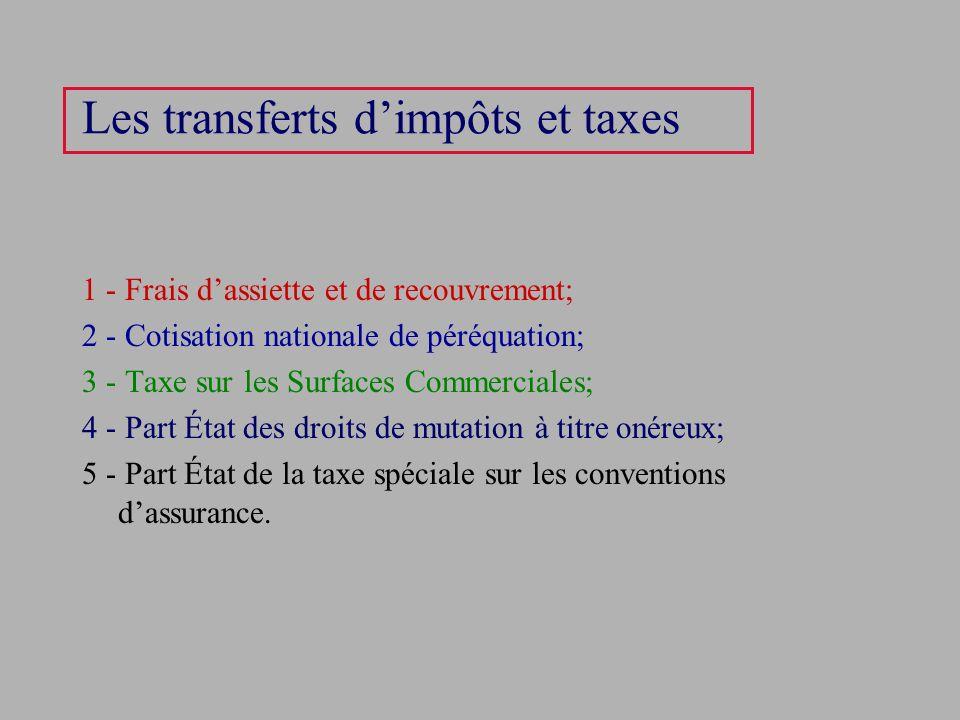 Les transferts dimpôts et taxes 1 - Frais dassiette et de recouvrement; 2 - Cotisation nationale de péréquation; 3 - Taxe sur les Surfaces Commerciale