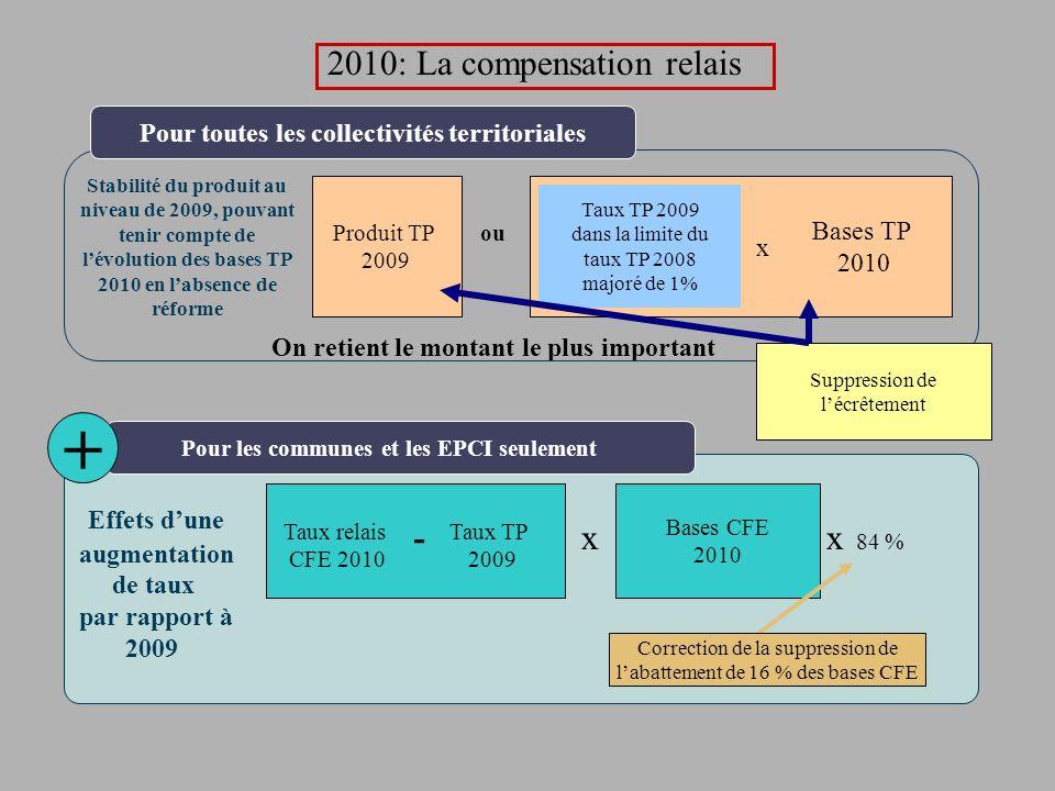Effets dune augmentation de taux par rapport à 2009 x 84 % Bases CFE 2010 Taux relais CFE 2010 Taux TP 2009 - Pour les communes et les EPCI seulement