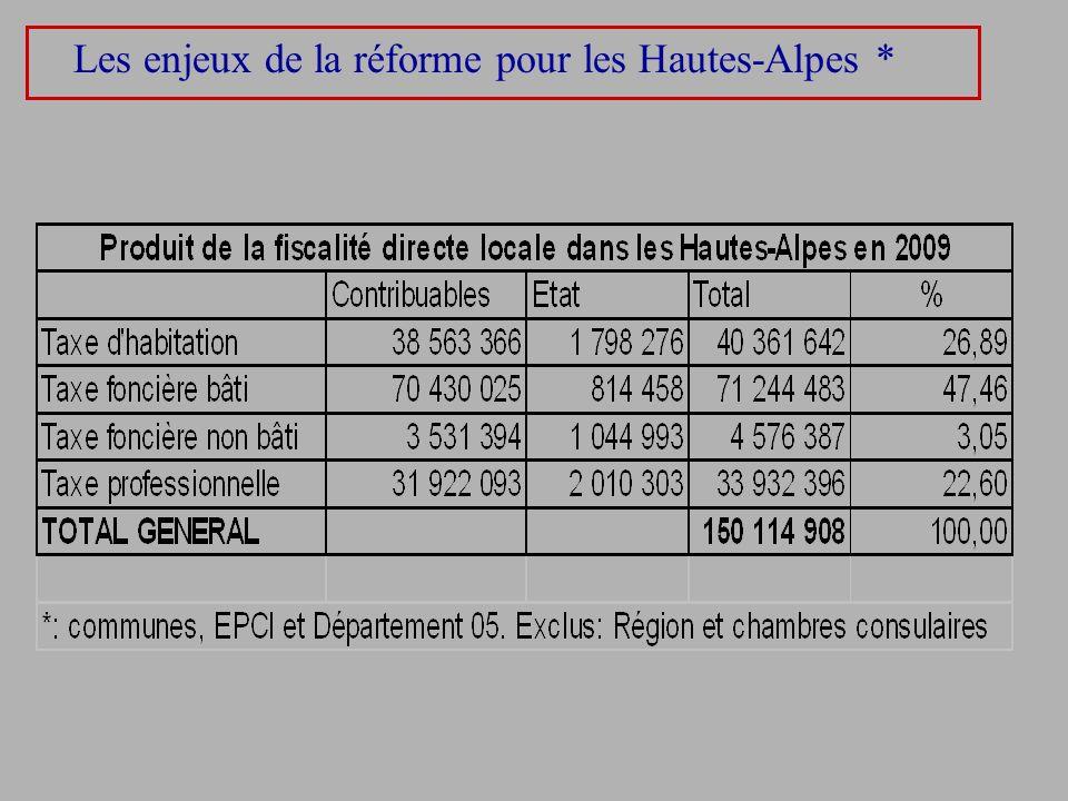 Les enjeux de la réforme pour les Hautes-Alpes *