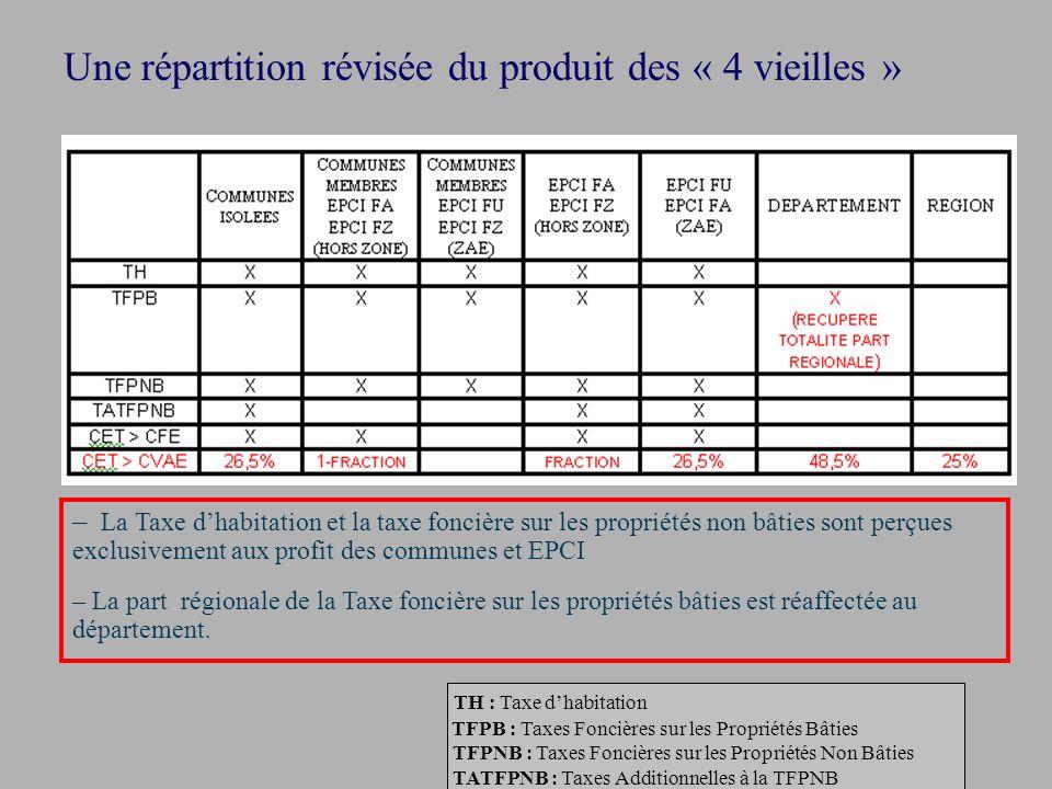 Une répartition révisée du produit des « 4 vieilles » – La Taxe dhabitation et la taxe foncière sur les propriétés non bâties sont perçues exclusiveme