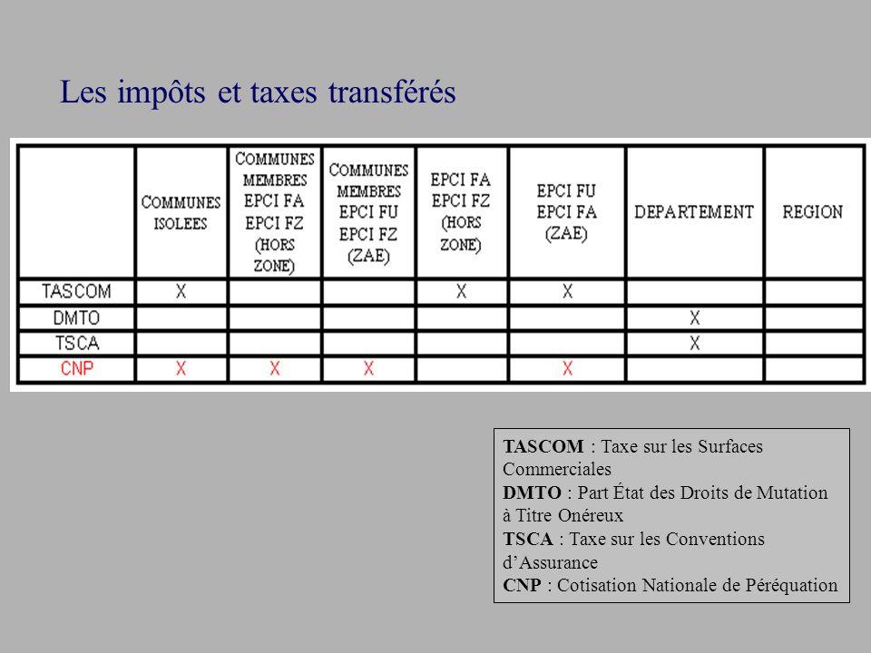 Les impôts et taxes transférés TASCOM : Taxe sur les Surfaces Commerciales DMTO : Part État des Droits de Mutation à Titre Onéreux TSCA : Taxe sur les