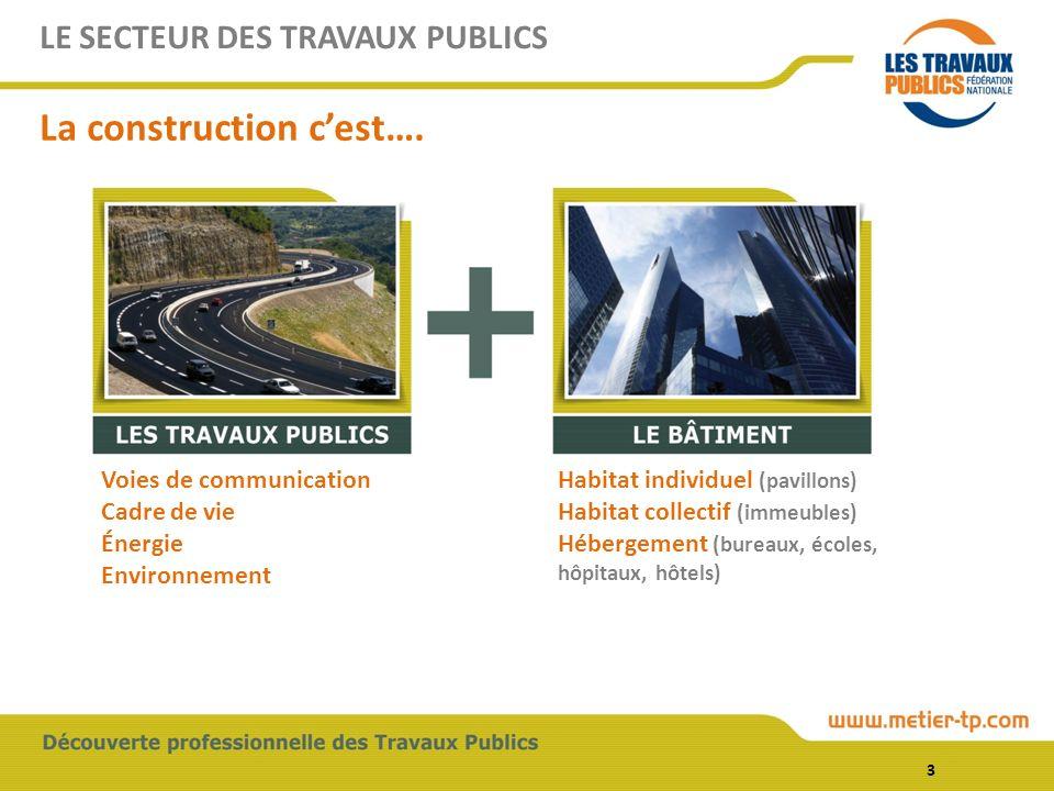 LE SECTEUR DES TRAVAUX PUBLICS La construction cest…. Voies de communication Cadre de vie Énergie Environnement Habitat individuel (pavillons) Habitat