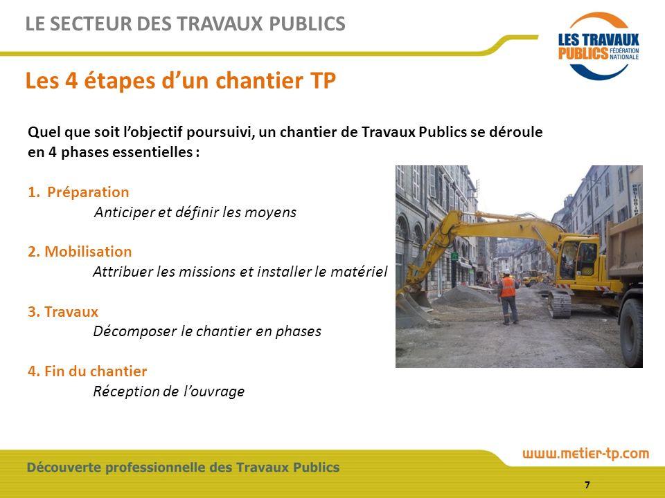 LE SECTEUR DES TRAVAUX PUBLICS Les 4 étapes dun chantier TP Quel que soit lobjectif poursuivi, un chantier de Travaux Publics se déroule en 4 phases e