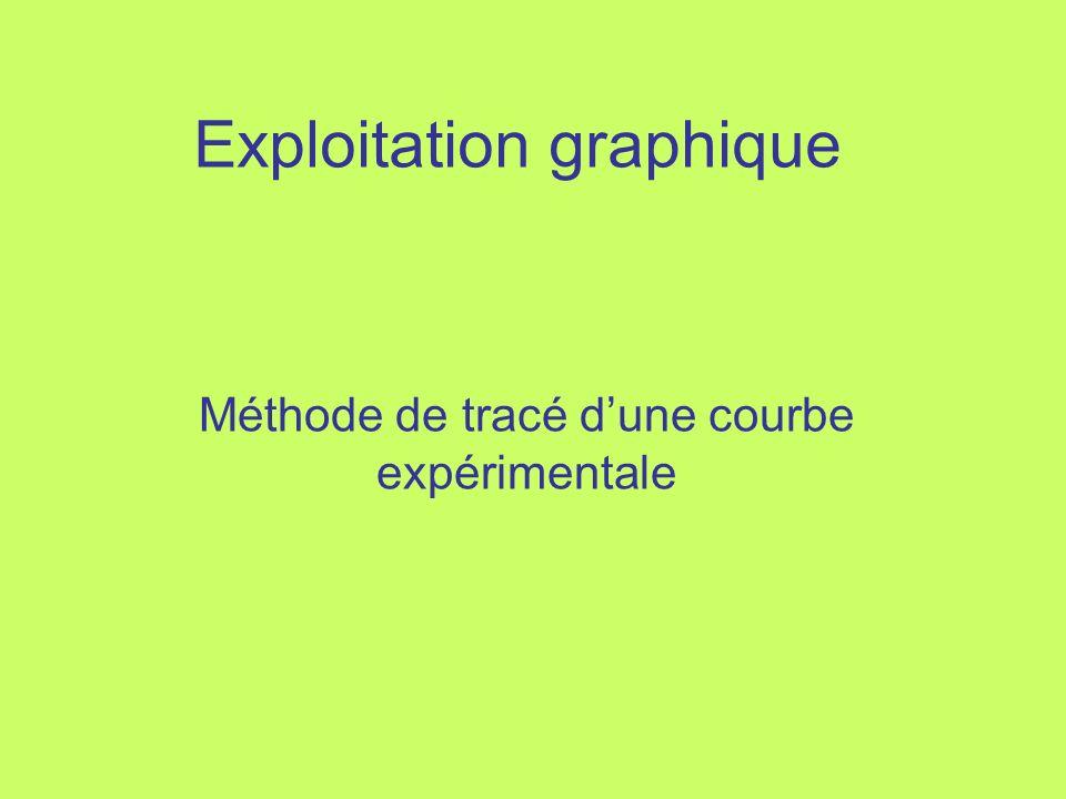 Exploitation graphique Méthode de tracé dune courbe expérimentale