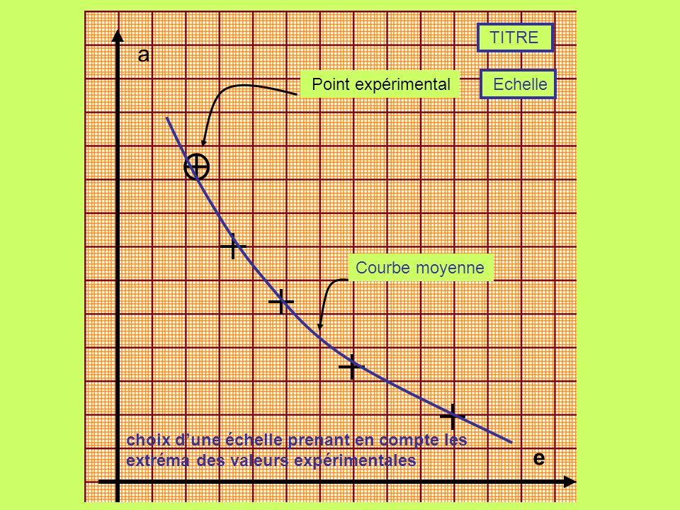 e a Point expérimental Courbe moyenne TITRE choix dune échelle prenant en compte les extréma des valeurs expérimentales Echelle