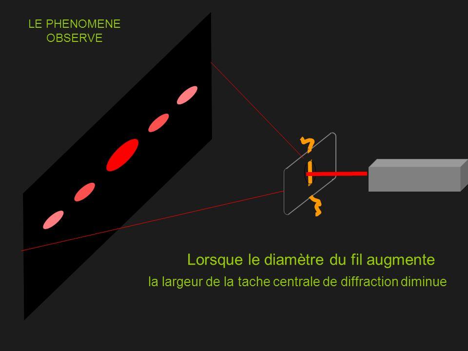 Lorsque le diamètre du fil augmente la largeur de la tache centrale de diffraction diminue