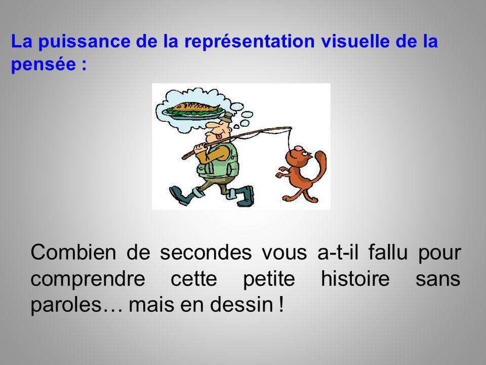 La puissance de la représentation visuelle de la pensée : Combien de secondes vous a-t-il fallu pour comprendre cette petite histoire sans paroles… ma