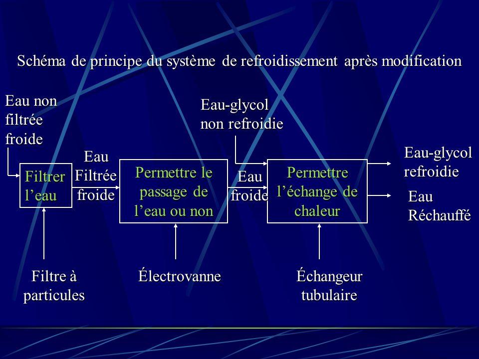 Permettre le passage de leau ou non Permettre léchange de chaleur Électrovanne Eau Filtrée froide Eau froide Eau-glycol refroidie Eau Réchauffé Échangeur tubulaire Filtrer leau Filtre à particules Eau non filtrée froide Eau-glycol non refroidie Schéma de principe du système de refroidissement après modification
