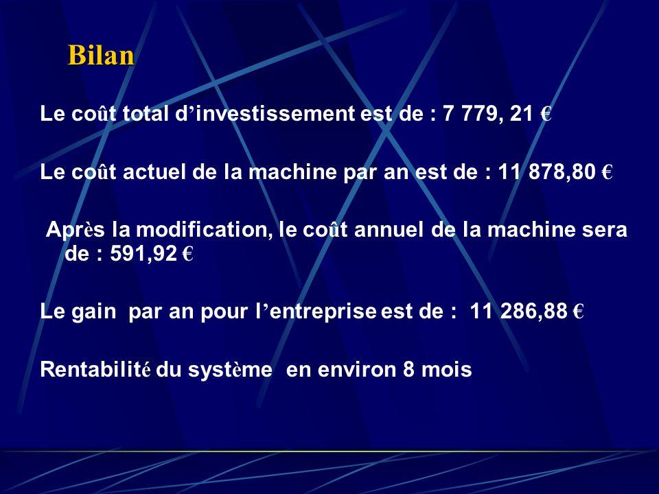 Le co û t total d investissement est de : 7 779, 21 Le co û t actuel de la machine par an est de : 11 878,80 Apr è s la modification, le co û t annuel