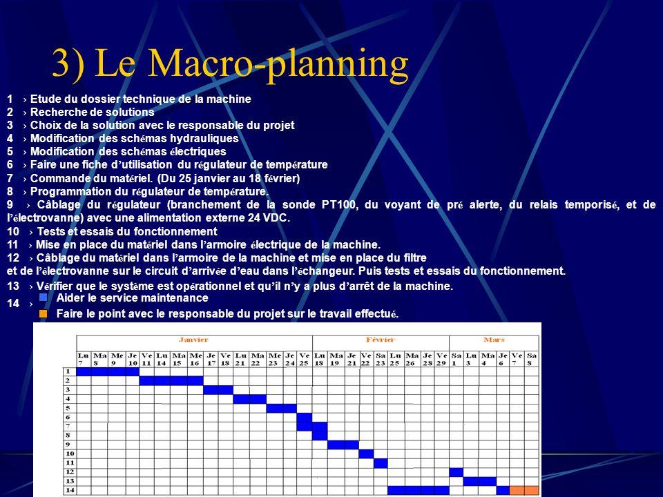 3) Le Macro-planning 1 Etude du dossier technique de la machine 2 Recherche de solutions 3 Choix de la solution avec le responsable du projet 4 Modifi