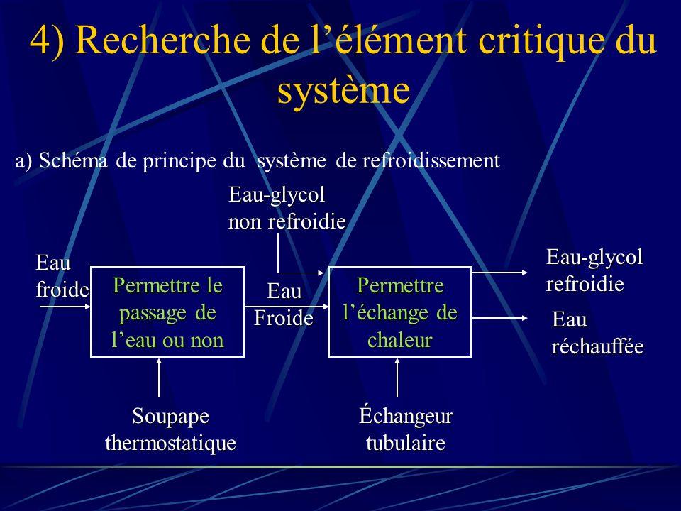 4) Recherche de lélément critique du système a) Schéma de principe du système de refroidissement Permettre le passage de leau ou non Permettre léchange de chaleur Soupape thermostatique Eau froide Eau Froide Eau-glycol non refroidie Eau-glycol refroidie Eau réchauffée Échangeur tubulaire
