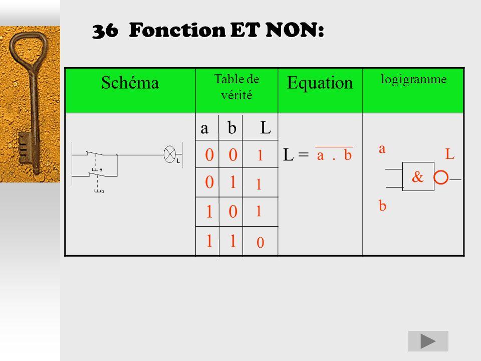 35 Fonction OU exclusif : Schéma Table de vérité Equation logigramme a b L L = 0 0 0 1 1 0 1 1 a + b 0 1 0 1 &&&& 1 L abab La lampe sallume si lon app