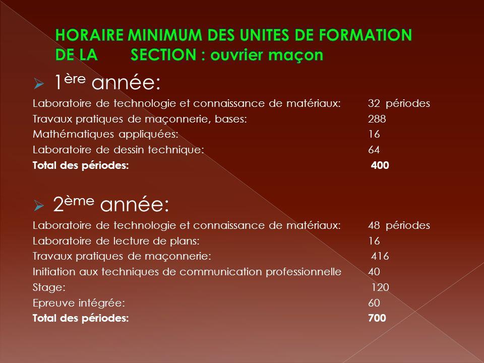 CAPACITES PREALABLES REQUISES Les capacités préalables requises sont celles du niveau de fin détudes primaires en français - langue maternelle et en mathématiques.