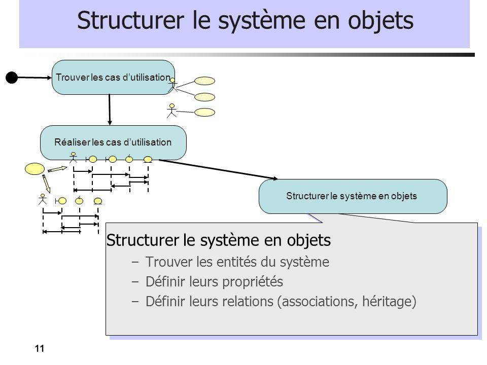11 Structurer le système en objets – Trouver les entités du système – Définir leurs propriétés – Définir leurs relations (associations, héritage) Trou