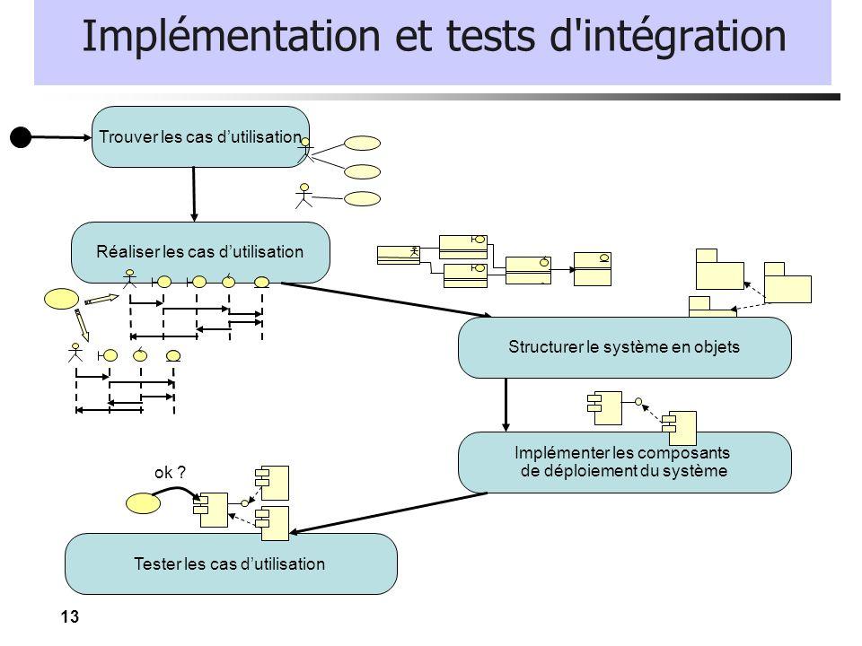 13 Implémentation et tests d'intégration Trouver les cas dutilisation Réaliser les cas dutilisation Implémenter les composants de déploiement du systè