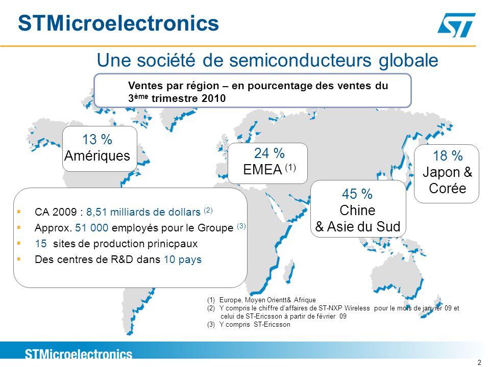 2 STMicroelectronics Une société de semiconducteurs globale 13 % Amériques 18 % Japon & Corée 45 % Chine & Asie du Sud 24 % EMEA (1) Ventes par région