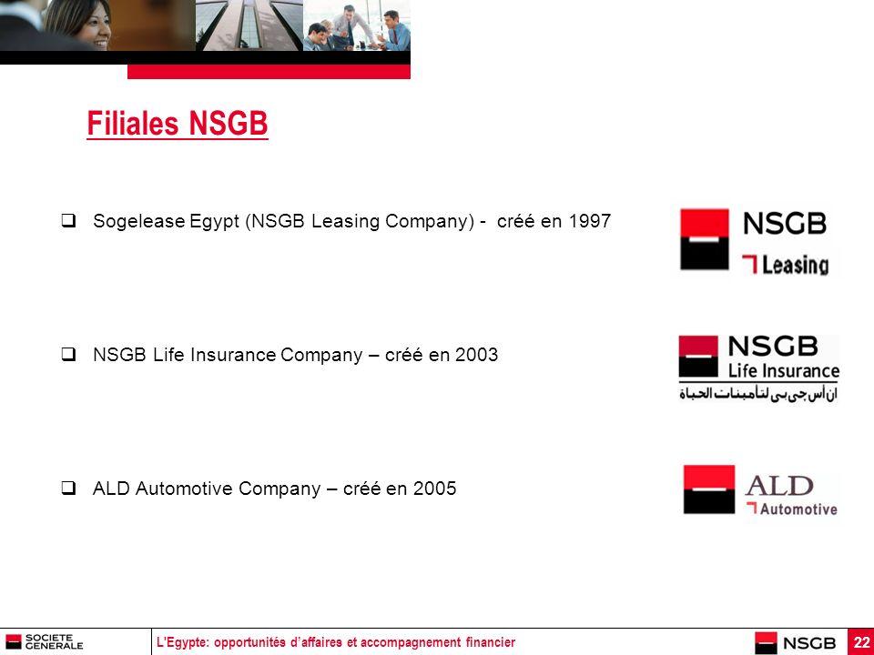 L Egypte: opportunités daffaires et accompagnement financier 22 Filiales NSGB Sogelease Egypt (NSGB Leasing Company) - créé en 1997 NSGB Life Insurance Company – créé en 2003 ALD Automotive Company – créé en 2005