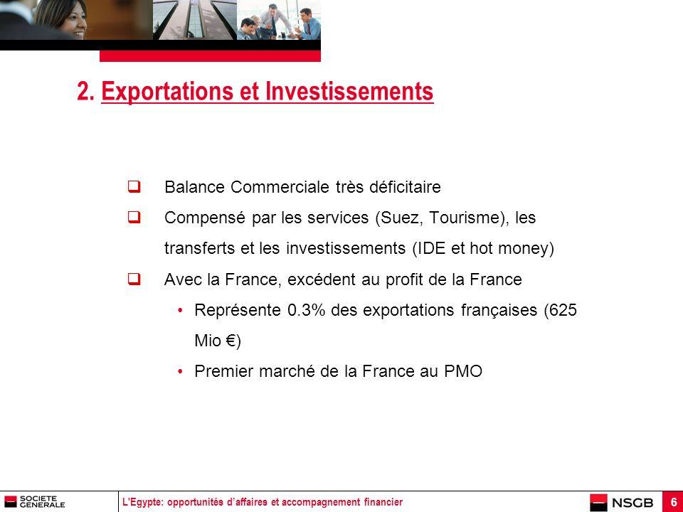 L'Egypte: opportunités daffaires et accompagnement financier 6 2. Exportations et Investissements Balance Commerciale très déficitaire Compensé par le
