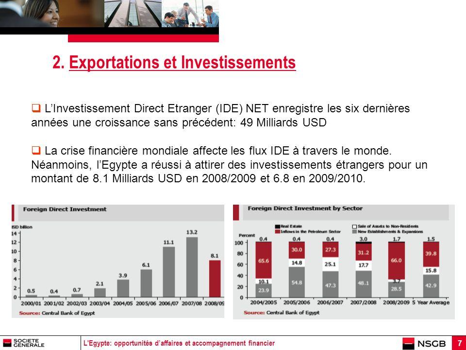 L Egypte: opportunités daffaires et accompagnement financier 18 4.