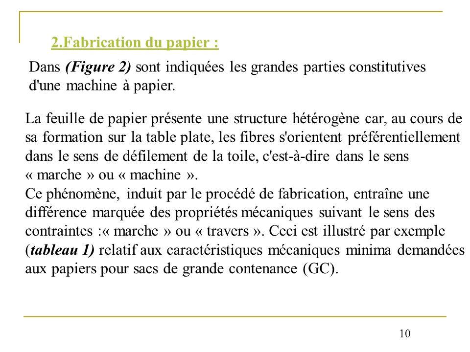 2.Fabrication du papier : Dans (Figure 2) sont indiquées les grandes parties constitutives d'une machine à papier. La feuille de papier présente une s