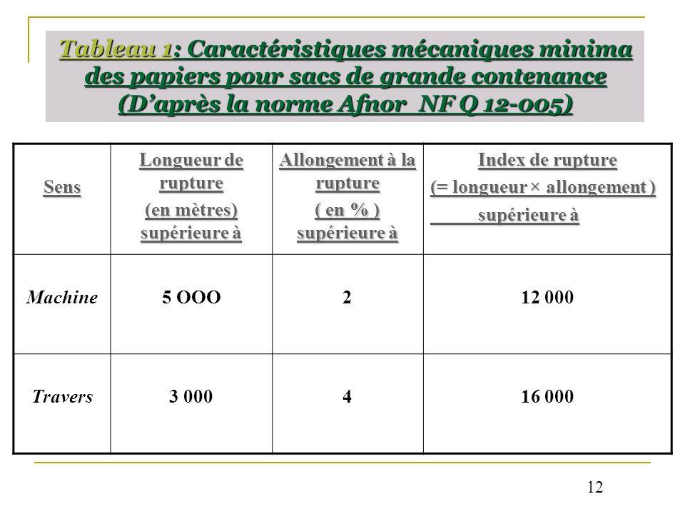 Tableau 1: Caractéristiques mécaniques minima des papiers pour sacs de grande contenance (Daprès la norme Afnor NF Q 12-005) Sens Longueur de rupture