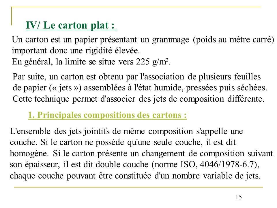 IV/ Le carton plat : Un carton est un papier présentant un grammage (poids au mètre carré) important donc une rigidité élevée. En général, la limite s