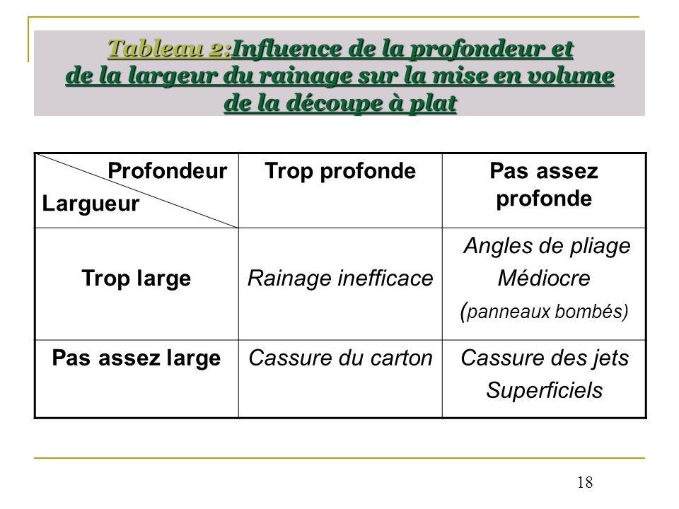Tableau 2:Influence de la profondeur et de la largeur du rainage sur la mise en volume de la découpe à plat Profondeur Largueur Trop profondePas assez