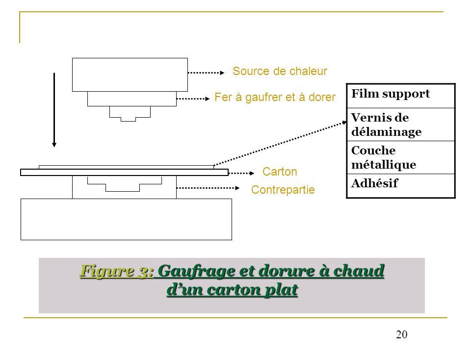 Figure 3: Gaufrage et dorure à chaud dun carton plat Film support Vernis de délaminage Couche métallique Adhésif Source de chaleur Fer à gaufrer et à