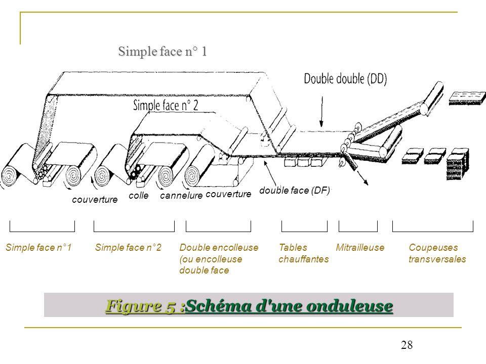 Figure 5 :Schéma d'une onduleuse Simple face n° 1 cannelure couverture double face (DF) couverture colle Simple face n°1Simple face n°2Double encolleu