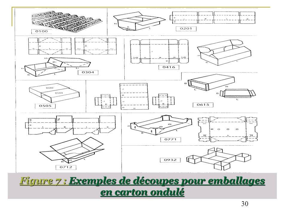 Figure 7 : Exemples de découpes pour emballages en carton ondulé 30