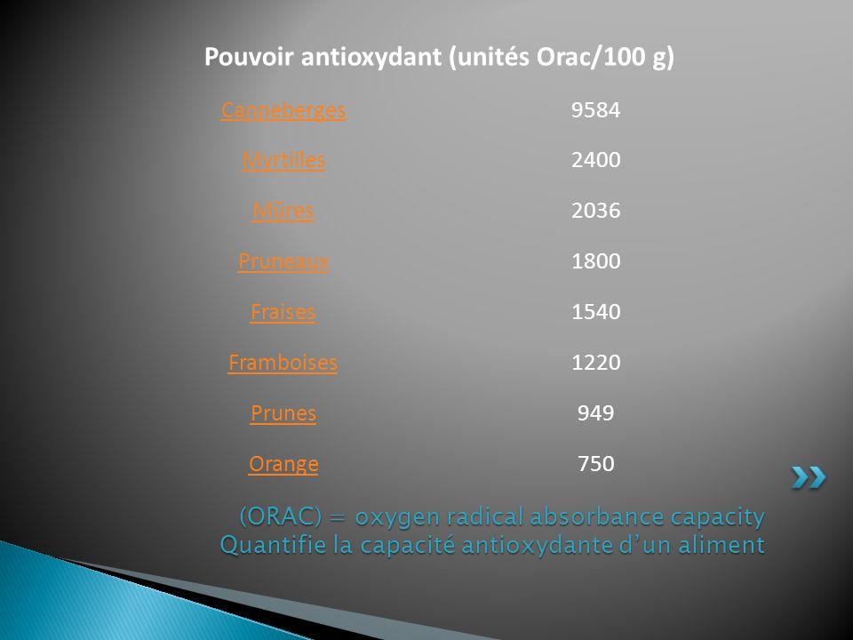 (ORAC) = oxygen radical absorbance capacity Quantifie la capacité antioxydante dun aliment Pouvoir antioxydant (unités Orac/100 g) Canneberges9584 Myr