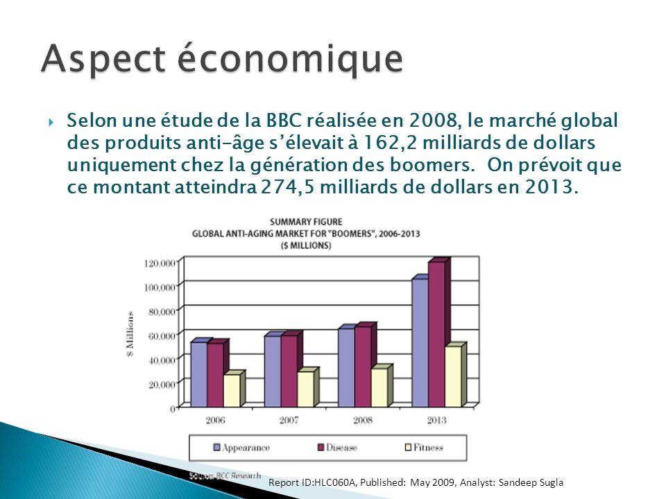 Selon une étude de la BBC réalisée en 2008, le marché global des produits anti-âge sélevait à 162,2 milliards de dollars uniquement chez la génération