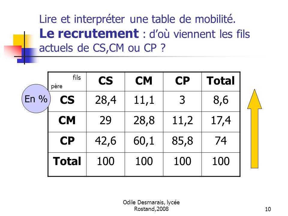 Odile Desmarais, lycée Rostand,200810 Lire et interpréter une table de mobilité. Le recrutement : doù viennent les fils actuels de CS,CM ou CP ? fils