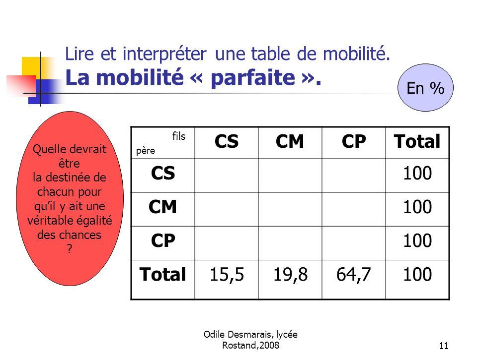 Odile Desmarais, lycée Rostand,200811 Lire et interpréter une table de mobilité. La mobilité « parfaite ». fils père CSCMCPTotal CS100 CM100 CP100 Tot