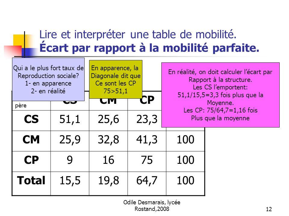 Odile Desmarais, lycée Rostand,200812 Lire et interpréter une table de mobilité. Écart par rapport à la mobilité parfaite. fils père CSCMCPTotal CS51,