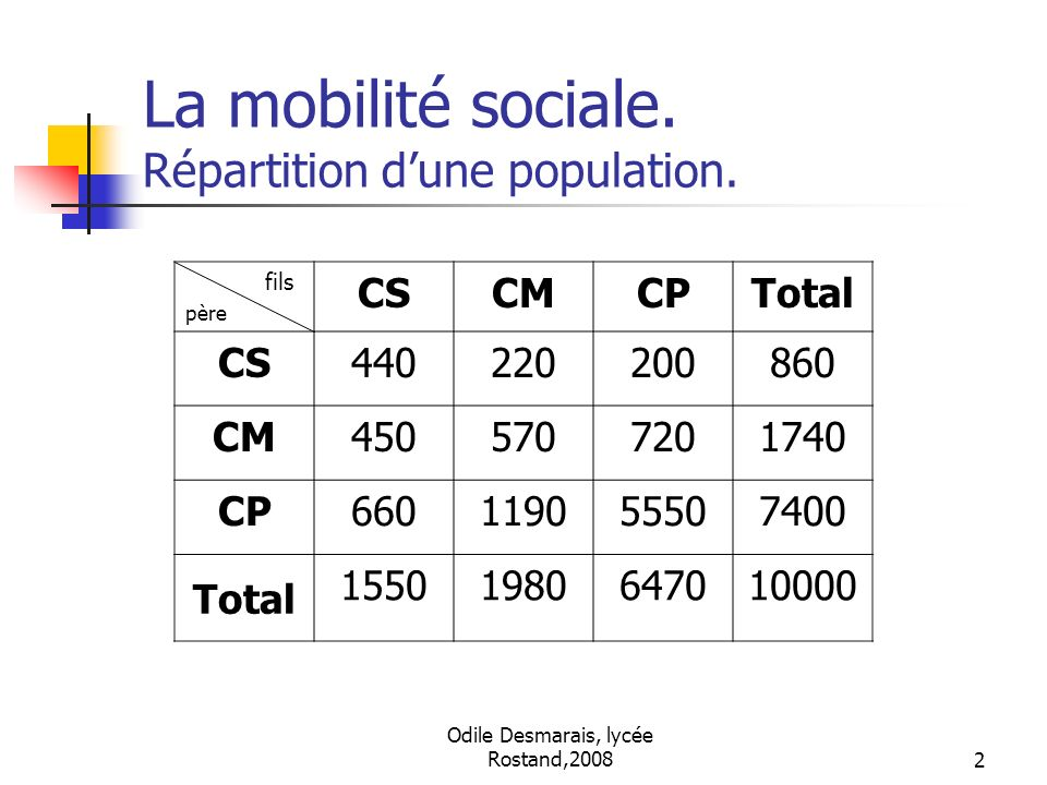 Odile Desmarais, lycée Rostand,20082 La mobilité sociale. Répartition dune population. fils père CSCMCPTotal CS440220200860 CM4505707201740 CP66011905