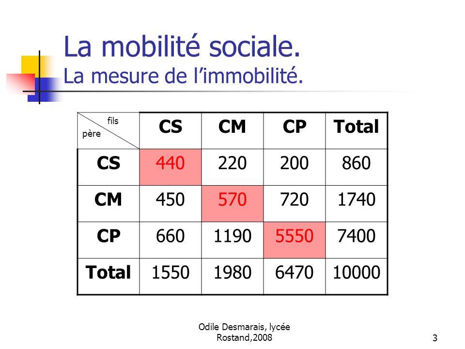 Odile Desmarais, lycée Rostand,20083 La mobilité sociale. La mesure de limmobilité. fils père CSCMCPTotal CS440220200860 CM4505707201740 CP66011905550