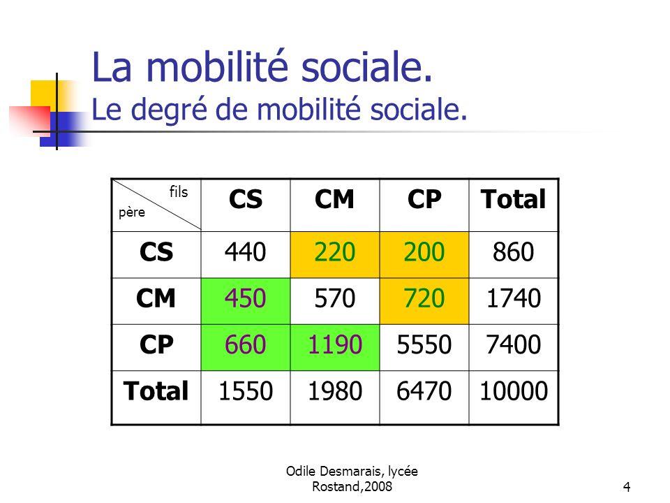 Odile Desmarais, lycée Rostand,20084 La mobilité sociale. Le degré de mobilité sociale. fils père CSCMCPTotal CS440220200860 CM4505707201740 CP6601190