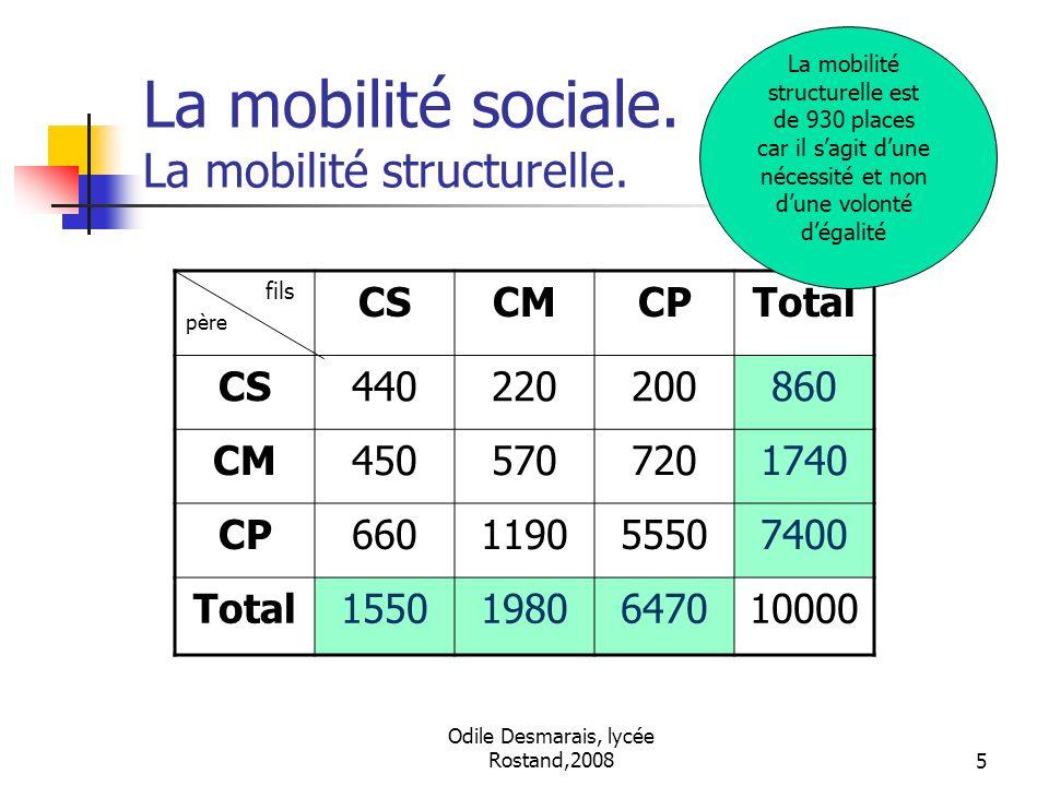 Odile Desmarais, lycée Rostand,20085 La mobilité sociale. La mobilité structurelle. fils père CSCMCPTotal CS440220200860 CM4505707201740 CP66011905550
