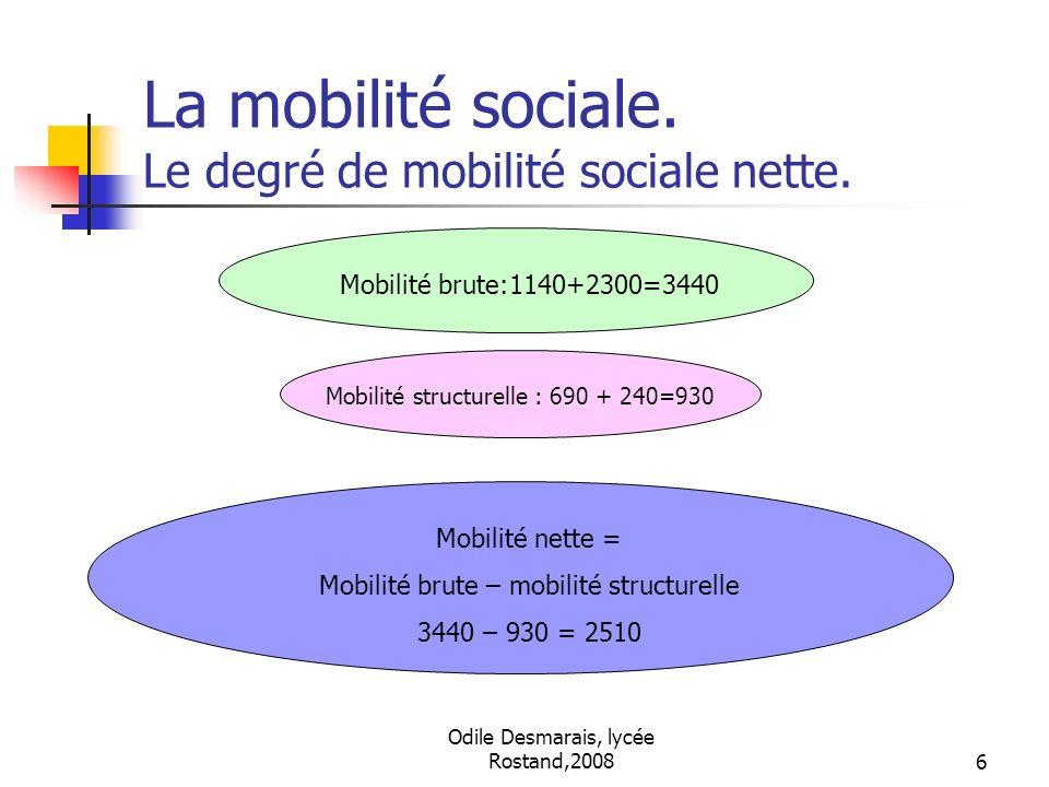 Odile Desmarais, lycée Rostand,20086 La mobilité sociale. Le degré de mobilité sociale nette. Mobilité brute:1140+2300=3440 Mobilité structurelle : 69