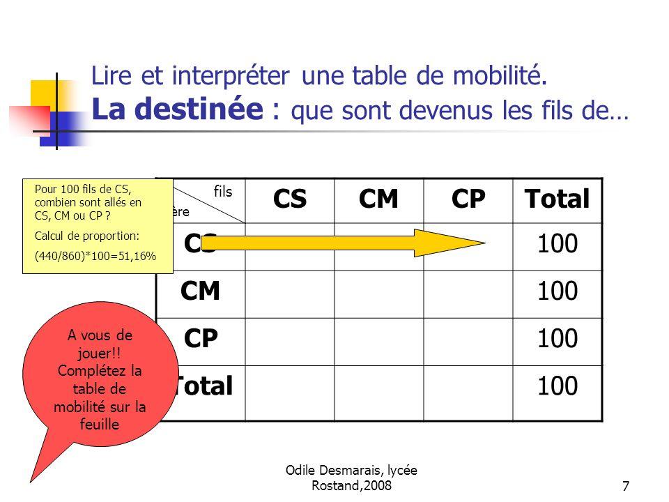 Odile Desmarais, lycée Rostand,20087 Lire et interpréter une table de mobilité. La destinée : que sont devenus les fils de… fils père CSCMCPTotal CS10