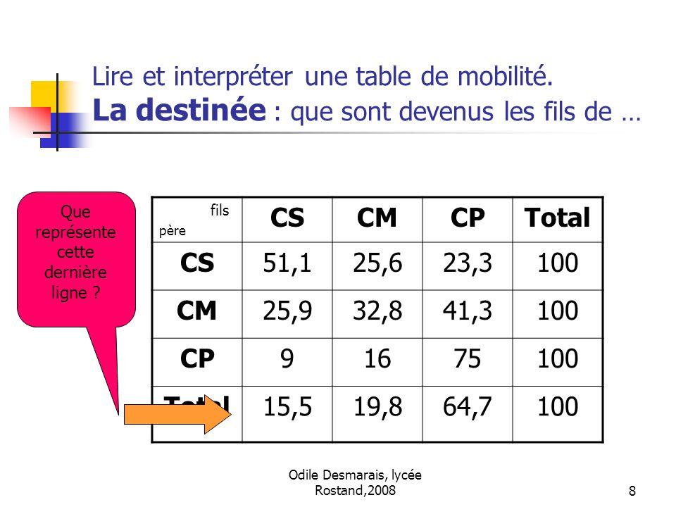 Odile Desmarais, lycée Rostand,20088 Lire et interpréter une table de mobilité. La destinée : que sont devenus les fils de … fils père CSCMCPTotal CS5