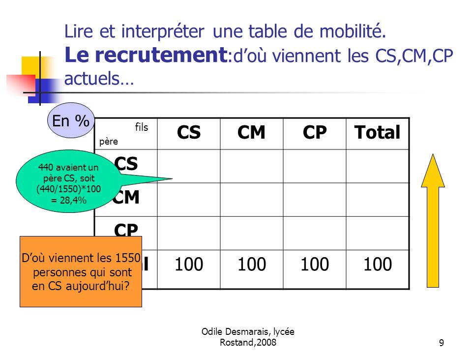 Odile Desmarais, lycée Rostand,20089 Lire et interpréter une table de mobilité. Le recrutement :doù viennent les CS,CM,CP actuels… fils père CSCMCPTot