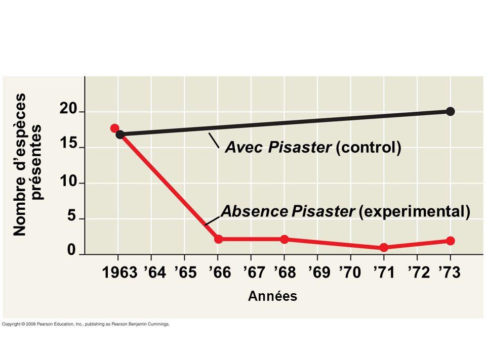 Avec Pisaster (control) Absence Pisaster (experimental) Nombre despèces présentes 20 15 10 5 0 196364656667686970717273 Années