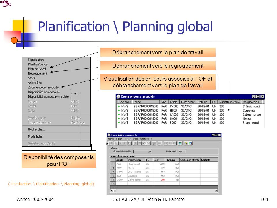 Année 2003-2004E.S.I.A.L. 2A / JF Pétin & H. Panetto104 Planification \ Planning global ( Production \ Planification \ Planning global) Débranchement