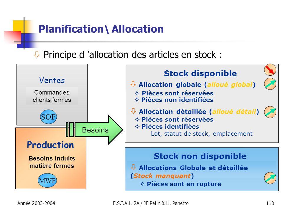 Année 2003-2004E.S.I.A.L. 2A / JF Pétin & H. Panetto110 Planification\ Allocation Principe d allocation des articles en stock : Allocations Globale et