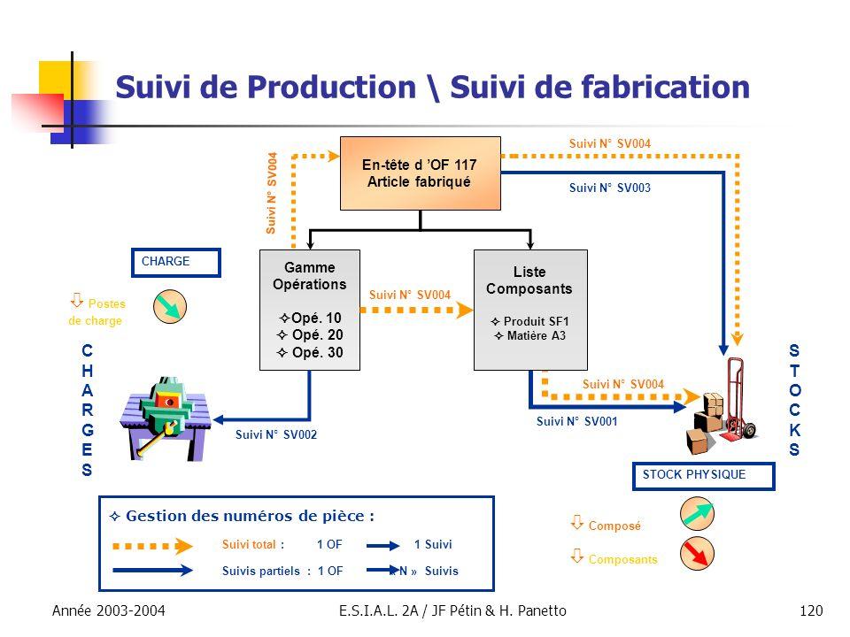 Année 2003-2004E.S.I.A.L. 2A / JF Pétin & H. Panetto120 Suivi de Production \ Suivi de fabrication En-tête d OF 117 Article fabriqué Gamme Opérations