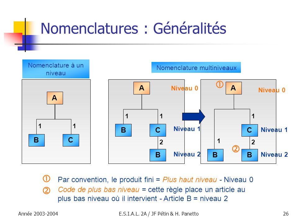 Année 2003-2004E.S.I.A.L. 2A / JF Pétin & H. Panetto26 Nomenclatures : Généralités B A C 11 B A C 1 1 B 2 Nomenclature multiniveaux B A C 11 B 2 Nomen