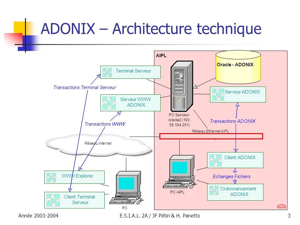 Année 2003-2004E.S.I.A.L. 2A / JF Pétin & H. Panetto3 ADONIX – Architecture technique
