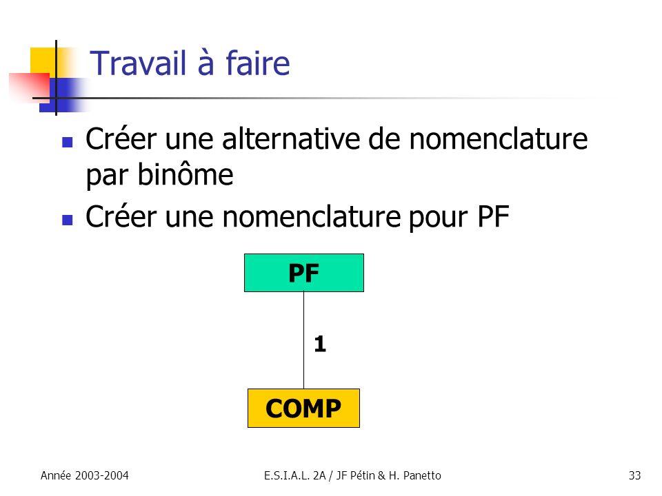 Année 2003-2004E.S.I.A.L. 2A / JF Pétin & H. Panetto33 Travail à faire PF COMP 1 Créer une alternative de nomenclature par binôme Créer une nomenclatu
